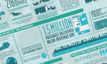 Infografik Hazırlayabileceğiniz 11 Araç
