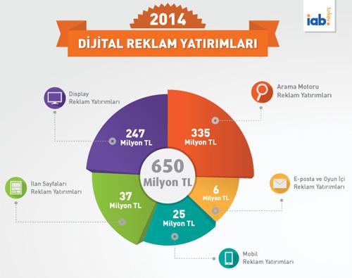 pazar-rakamlar-oranlar-2014