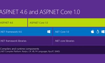ASP.NET Core 1.0 ve ASP.NET'in Geleceği