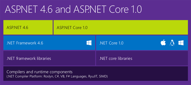 asp.net 4.6 asp.net core 1.0
