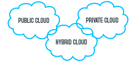 cloudcomputing-model