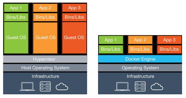 vm-vs-container