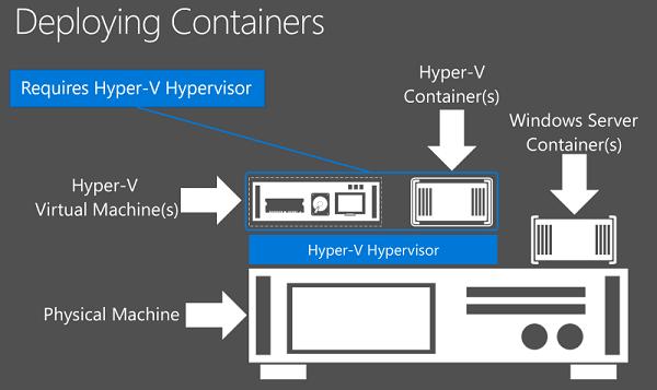 windows-container-vs-hyperv