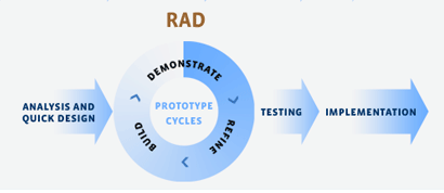 rapid-application-development-model