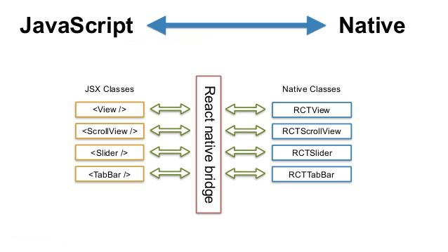 React Native, JavaScript kodları ile bridge vasıtasıyla iletişimde bulunuyor. Kaynak: slideshare