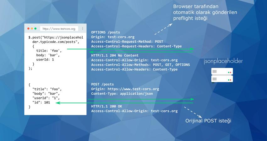 Preflight request gerektiren JSON içerikli POST isteği