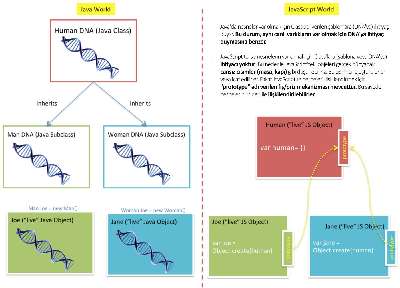 JavaScript'te class gibi görünen yapılar aslında temelinde prototype ile çalışırlar
