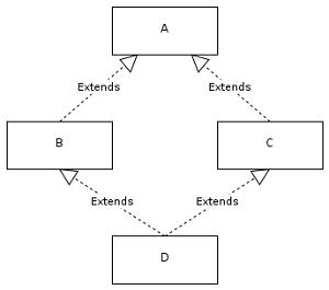 C++'da yaşanan diamond problemi Rust'ta görülmez