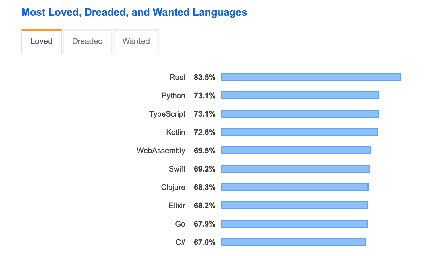 Stack Overflow Developer Survey 2019 2019-09-02 22-42-53