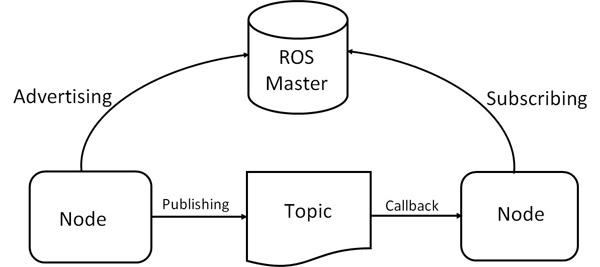 ros-master-node