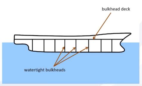 Gemi mimarisi. Görsel kaynağı: shipdesign