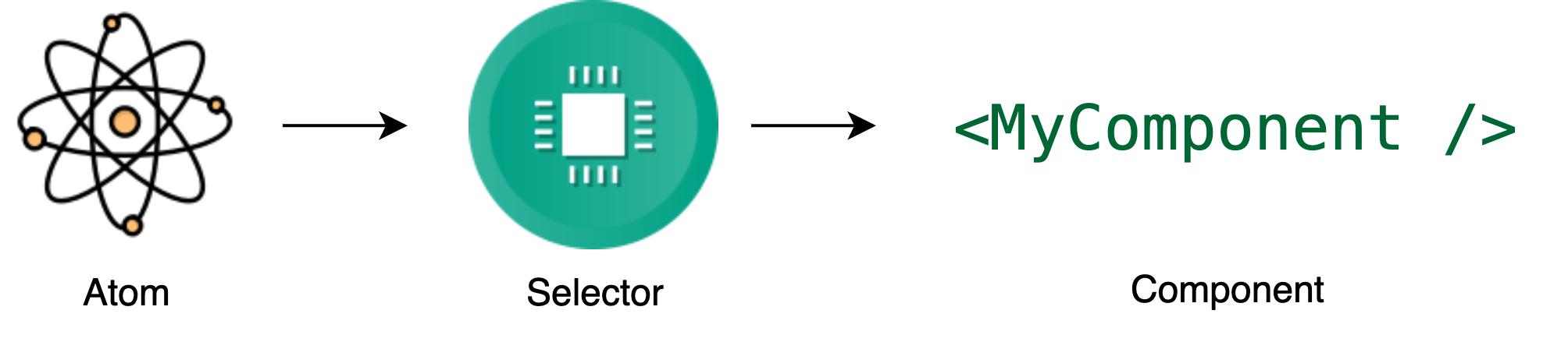 RecoilJS'te state'deki veri akışı görseldeki gibi gerçekleştirilmektedir.