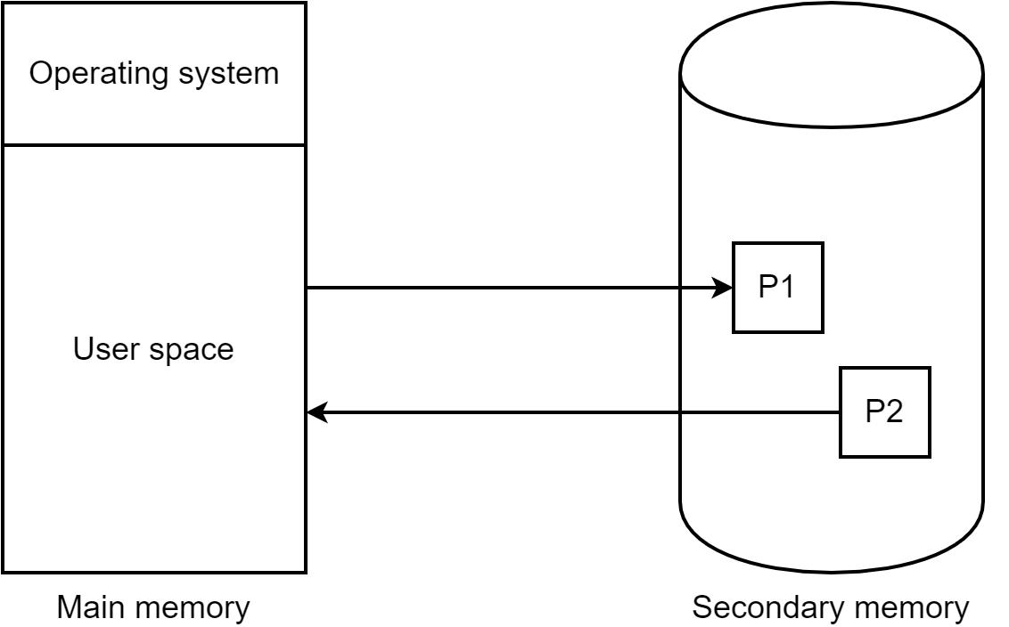 Swap işlemi: RAM'deki process'lerin diske kaydedilmesi gösterilmiştir. Android'de ana bellek, swap edilmemektedir.