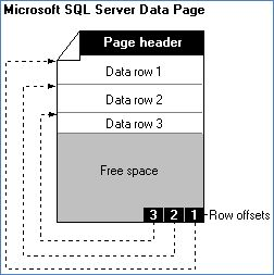 https://www.c-sharpcorner.com/UploadFile/ff0d0f/how-sql-server-stores-data-in-data-pages-part-1/Images/data%20page.jpg