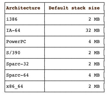 Linux thread size