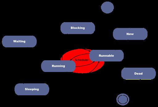 Thread workflow