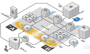 AWS ElasticBeanstalk ile High Scalability