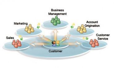 CRM Yazılımları: Müşterinin Kalbine Giden Yol