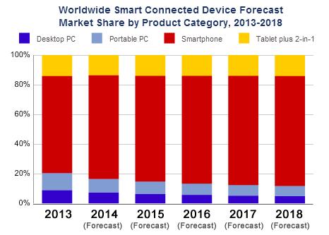 worldwide-smart-connected-d