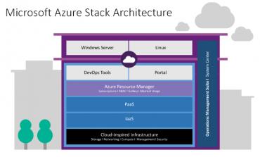 Microsoft Azure Stack Hakkında