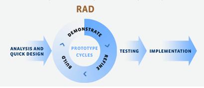 rapid-application-development-model