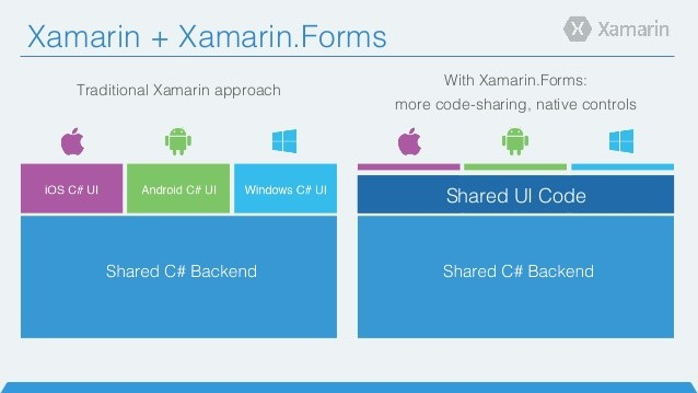 xamarin-traditional-vs-forms