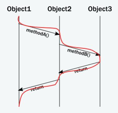 method-call