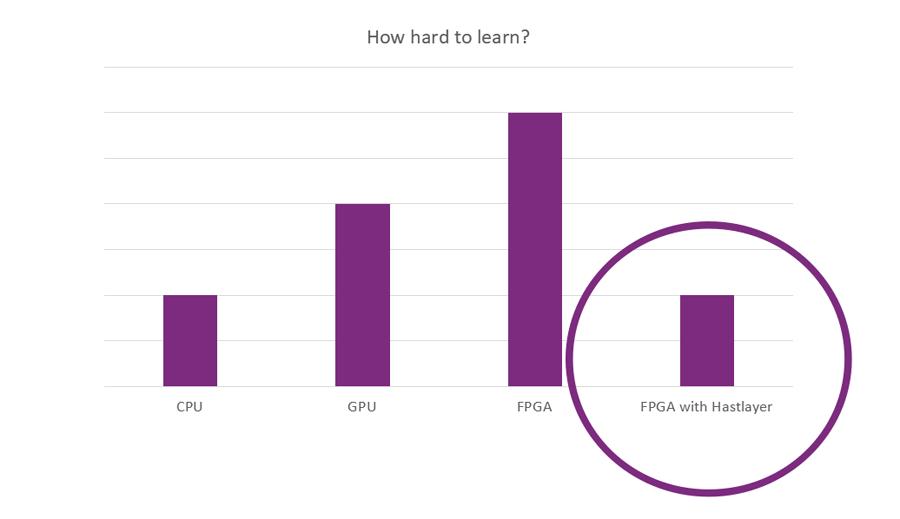 Soldan sağa sırasıyla CPU, GPU ve FPGA için kodlama zorluğu karşılaştırması. En sağda yer alan bar ise Hastlayer ile kodlamanın CPU ile kod yazmaya eşdeğer olduğunu belirtiyor.
