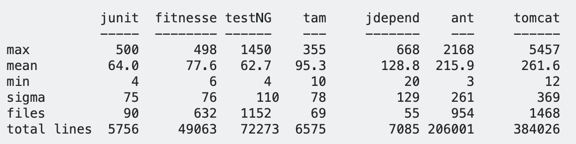 programming practices - How many lines per class is too many in Java? - Software Engineering Stack Exchange 2019-09-04 01-36-22
