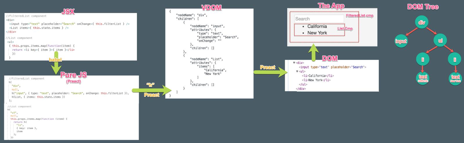 Virtual DOM'un çalışma şekli - Kaynak: Medium