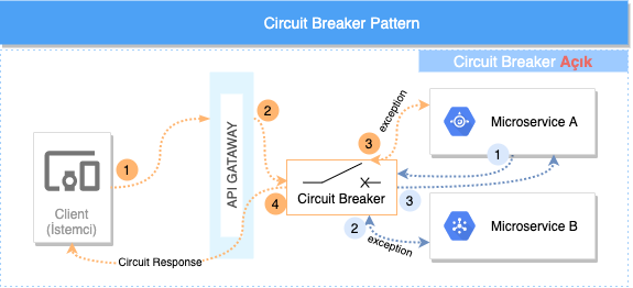 Circuit Breaker AçıkDurumda