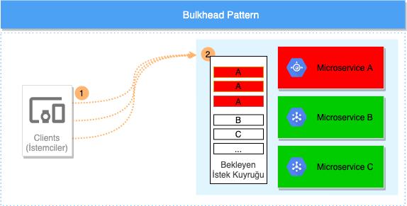 Bulkhead TasarımDeseni