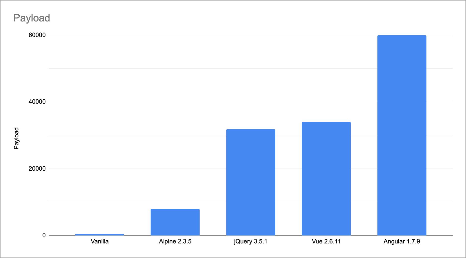 JavaScript kütüphanelerinin boyutları (byte)