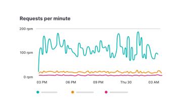 Elastic APM ile Uygulama Performans Takibi